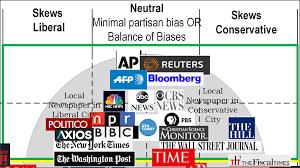 Media Bias Chart Printable Bedowntowndaytona Com