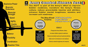 Us Army Apft Chart 2018 20 You Will Love Army Apft Chart Alternate Events