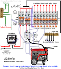 Distribution board (db) surge protection plays a major role in business profitability, dependent on both the competence as well if the light of the db board surge protector is no longer working, the light will go out and will need to be replaced. How To Connect A Portable Generator To The Home Supply 4 Methods