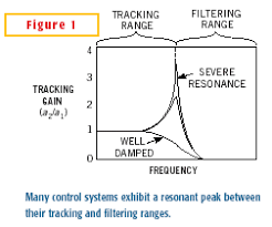 Frequency Propagation Chart Clock Jitter Propagation