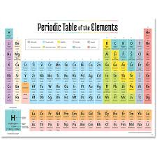 2019 Periodic Table Elements Chart