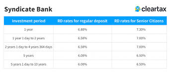 Syndicate Bank Syndicate Bank Rd Interest Rates 2019 Syndicate Bank
