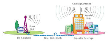 shenzhen guanri technology co   ltd    fiber optic repeaterapplication diagram