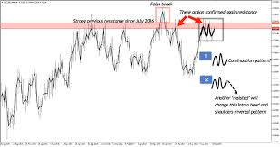 Elements Of High Probability Reversal Setup Appear In Nzdusd