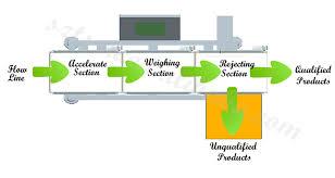 Автоматические Контрольные Весы Онлайн Ленточный Конвейер Цена  Автоматические Контрольные Весы Онлайн Ленточный Конвейер Цена Электрические Весы
