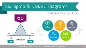 Six Sigma Probability Chart Explaining Six Sigma Presentation Diagrams Ppt Template With 6s Principles Concepts And Dmaic Process Powerpoint Charts
