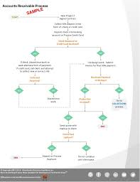 Accounting Flowchart Template Interesting Example Accounts Receivable Process Flowchart