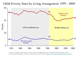 Welfare Statistics Government Spends More On Corporate