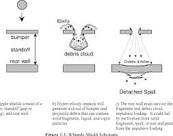 Whipple Shield Design Pdf Handbook For Designing Mmod Protection Semantic Scholar