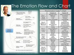 The Emotion Code Chart Of Emotions The Body Emotions What Is The Emotion Code And How It