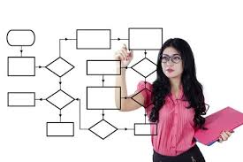 Young Businesswoman Using Marker To Draw Empty Flow Chart On