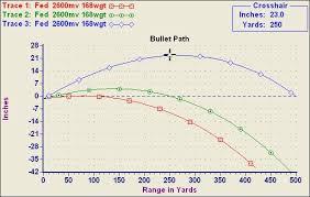 37 Always Up To Date 308 Ballistics Chart 300 Yard Zero