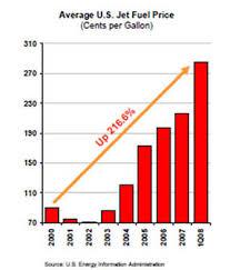 Current Price Current Price Aviation Fuel