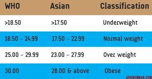 Bmi Body Mass Index Classification For Asians Angmohdan Com