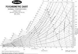 Psychrometric Chart Si Units Psychrometric Chart Chart Military Pay Chart Normal