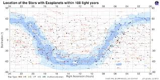 Star Distances From Earth Chart Map Of Nearby Stars With Exoplanets Planetary Habitability