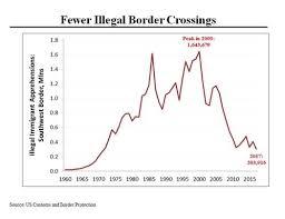 Morning Joe Charts Building A Wall Wont Stop The Caravans