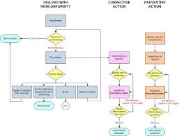 Control Of Nonconforming Product Flow Chart Procedure For Control Of Nonconforming Work Google Search