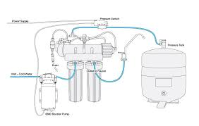 how ro booster pumps work the standard pump setup is shown above the function of the pressure switch in the tank line is to shut off current to the pump when the tank pressure