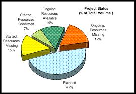 R D Project Status Chart Download Scientific Diagram