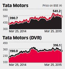 Taking Dvr Route To Tata Motors Rights Issue May Be A