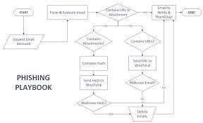 How To Build An Incident Response Playbook Swimlane