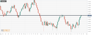 Audusd Chart Aud Usd Traders To Wait To Find The Next Direction