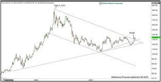 Long Term Gold Chart Elliott Wave View Gold Looking To Break 2018 High Video