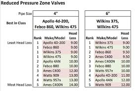 Backflow Preventer Pressure Loss Chart Why You Should Get Specific About Backflow Installation