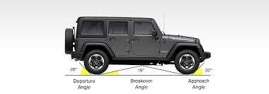 Jeep Wrangler Model Comparison Chart Jeep Wrangler Ground Clearance 1996 2020 Comparison With Chart