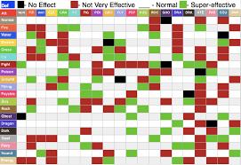 Super Effective Chart Combodex Ivy Inc