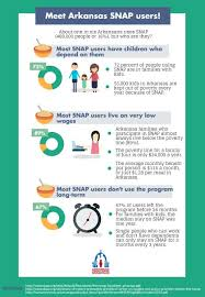 Snap Food Stamps Arkansas Hunger Relief Alliance