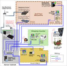 pfsense modem switch wiring diagram pfsense auto wiring diagram networking improvements for small business network server fault on pfsense modem switch wiring diagram