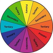Color Wheel With Primary Secondary Tertiary Colors In