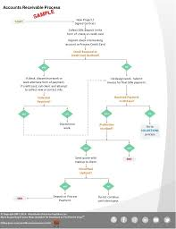 Accounts Payable Process Flow Chart Ppt Example Accounts Receivable Process Flowchart Accounting
