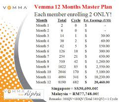Vemma Levels Chart Vemma Work From Home Biz Making A Positive Difference