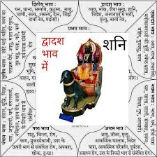 Image result for शनि  पॠरथम भाव में