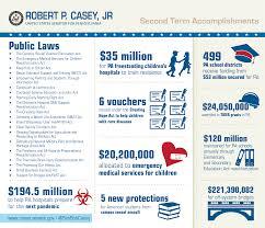 accomplishments u s senator bob casey of pennsylvania accomplishments