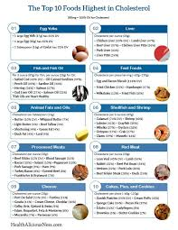 High Cholesterol Foods Chart Printable One Page List Of High Cholesterol Foods Foods