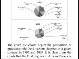 150 Pie Charts Percentage Of Qualified Graduates Project