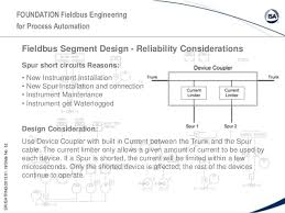 fieldbus presentation Fieldbus Cable at Foundation Fieldbus Wiring Diagram