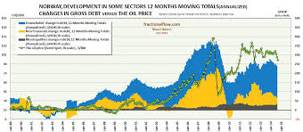 Alberta Oil Price Chart World Crude Oil Production And The Oil Price Resilience