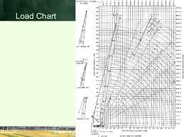 31 Load Chart For 80 Ton Crane For Ton Load 80 Crane Chart