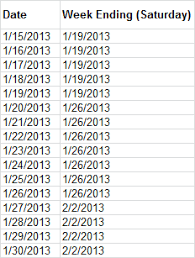 Converting A Date In Excel To Week Bi Week Month And More