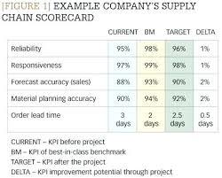 Vendor Selection Matrix Template Supplier Scorecard Example Figure 1