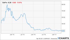 Gopro Organizational Chart Gopro Time For Nick Woodman To Go Gopro Inc Nasdaq