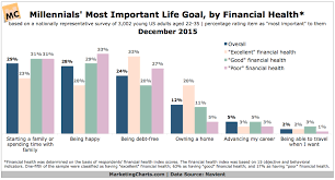 What Are Millennials Most Important Life Aspirations