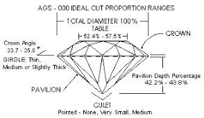 Diamond Cut Chart Ideal United Diamonds Inc Ideal Cut