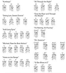 Basic Guitar Chords Dummies