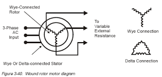 chapter 3 ac and dc motors ac motors iec ratings engineering360 dissipation at reduced speeds because of reduced cooling effects and high inertia loads figure 3 40 indicates a wiring diagram of a wound rotor motor